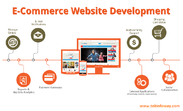 Make your eCommerce Business Successful by Incredible Tactics