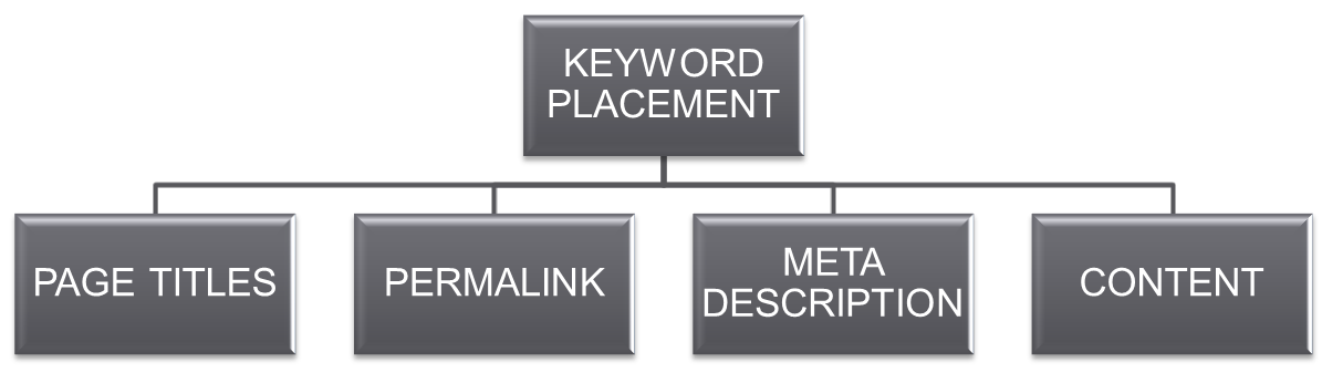 Keyword positioning