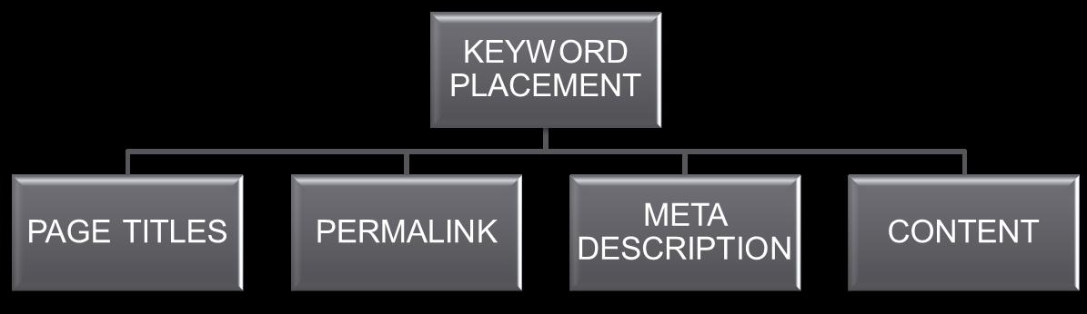 Keyword positioning