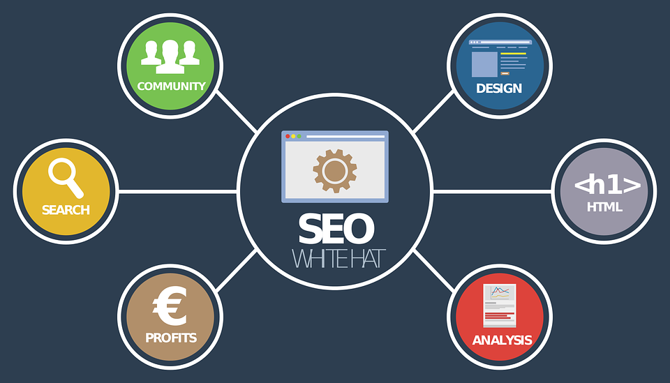 Simple SEO Tips to Improve Your eCommerce Business