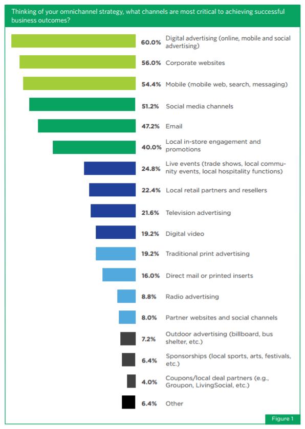Deeper Knowledge of Target Audience via Netsertive Report