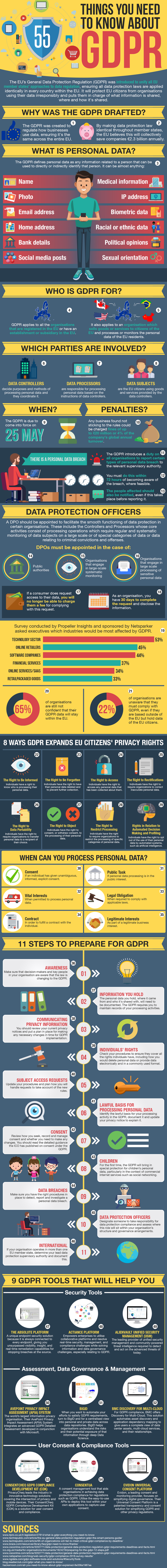 about gdpr