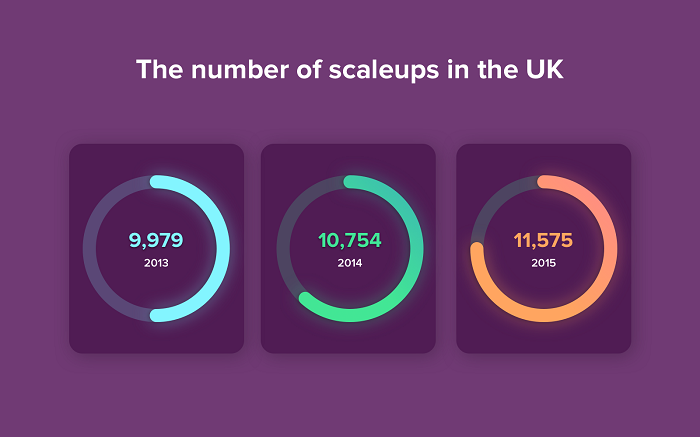 The number of scaleups in the UK Copy