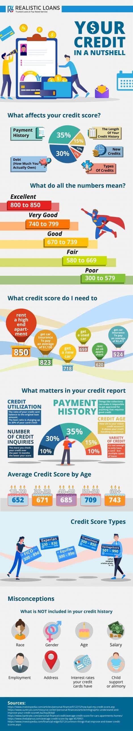 Realistic loans