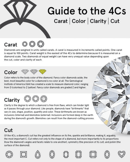 Learn the 4Cs of buying a diamond ring